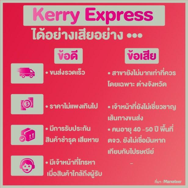 kerry กับ ไปรษณีย์