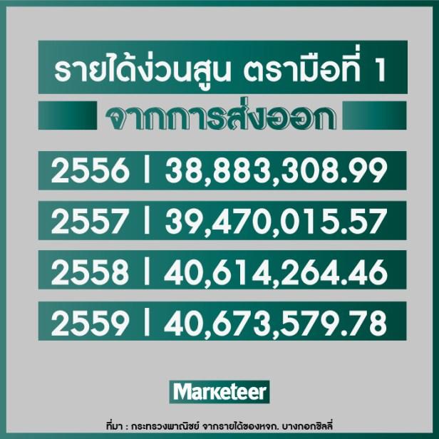 รายได้ง่วนสูน ตรามือที่ 1 จากการส่งออก 2556 38,883,308.99 2557 39,470,015.57 2558 40,614,264.46 2559 40,673,579.78 ที่มา : กระทรวงพาณิชย์ จากรายได้ของหจก. บางกอกชิลลี่