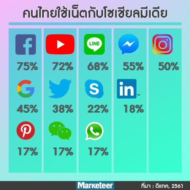 Facebook 75% Youtube 72% Line 68% Facebook Messenger 55% Instagram 50% Google 45% Twitter 38% Skype 22% LinkedIn 18% Pinterest 17% WhatsApp 17% Wechat 17% ที่มา : ดีแทค, 2561
