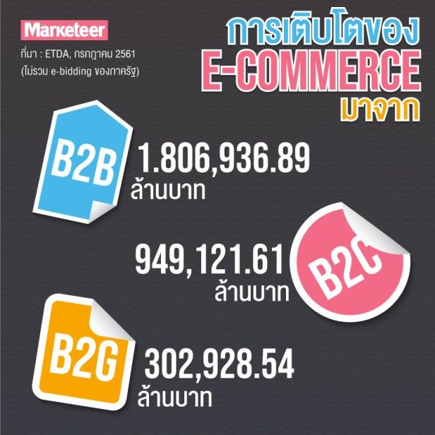 การเติบโตของอีคอมเมิร์ซมาจาก B2B 1.806,936.89 ล้านบาท B2C 949,121.61 ล้านบาท B2G 302,928.54 ล้านบาท ที่มา : ETDA, กรกฎาคม 2561 (ไม่รวม e-bidding ของภาครัฐ)