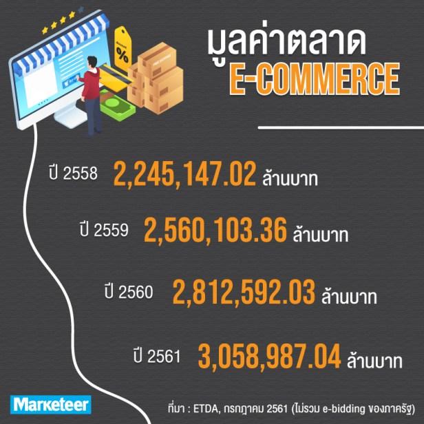 มูลค่าตลาดอีคอมเมิร์ซ 2558 2,245,147.02 ล้านบาท 2559 2,560,103.36 ล้านบาท 2560 2,812,592.03 ล้านบาท 2561 3,058,987.04 ล้านบาท ที่มา : ETDA, กรกฎาคม 2561 (ไม่รวม e-bidding ของภาครัฐ)