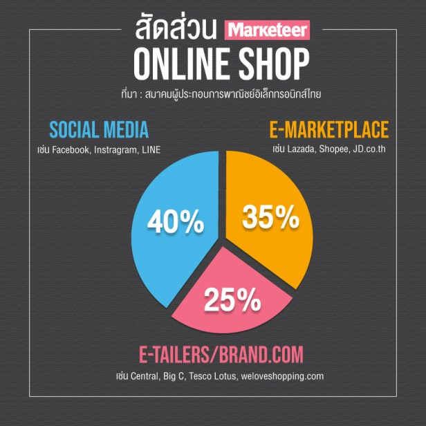 สัดส่วนช็อปออนไลน์ Social Media เช่น เฟซบุ๊ก อินสตราแกรม ไลน์ 40% e-Marketplace เช่น Lazada Shopee JD.co.th 35% e-Tailers/Brand.com เช่นเซ็นทรัล บิ๊กซี เทสโก้โลตัส weloveshopping.com และอื่นๆ 25% ที่มา : สมาคมผู้ประกอบการพาณิชย์อิเล็กทรอนิกส์ไทย