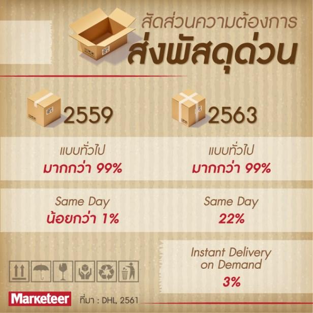 สัดส่วนความต้องการส่งพัสดุด่วน 2559 แบบทั่วไป มากกว่า 99% Same Day น้อยกว่า 1% 2568 แบบทั่วไป มากกว่า 99% Same Day 22% Instant Delivery on Demand 3% ที่มา DHL, 2561