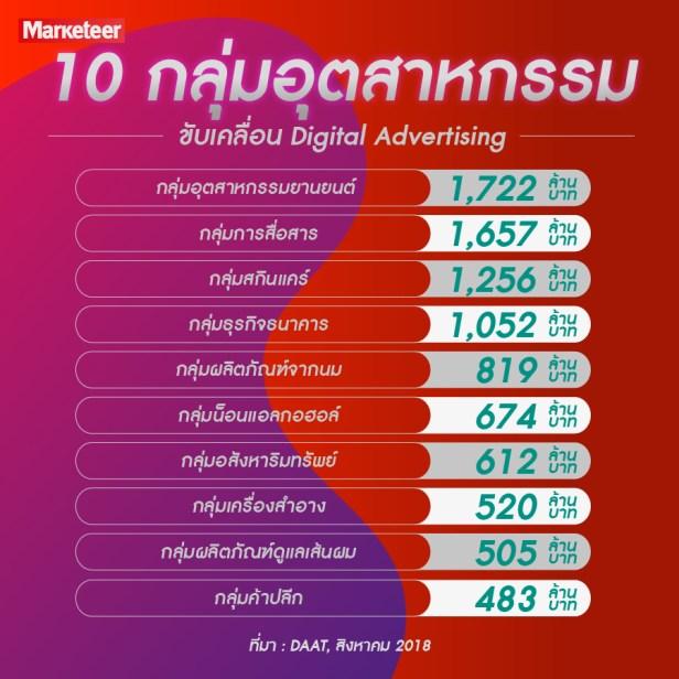 10 กลุ่มอุตสาหกรรมขับเคลื่อน Digital Adverting กลุ่มอุตสาหกรรมยานยนต์ 1,722 ล้านบาท กลุ่มการสื่อสาร 1,657 ล้านบาท กลุ่มสกินแคร์ 1,256 ล้านบาท กลุ่มธุรกิจธนาคาร 1,052 ล้านบาท กลุ่มผลิตภัณฑ์จากนม 819 ล้านบาท กลุ่มน็อนแอลกอฮอล์ 674 ล้านบาท กลุ่มอสังหาฯ 612 ล้านบาท กลุ่มเครื่องสำอาง 520 ล้านบาท กลุ่มผลิตภัณฑ์ดูแลเส้นผม 505 ล้านบาท กลุ่มค้าปลีก 483 ล้านบาท ที่มา : DAAT, สิงหาคม 2018
