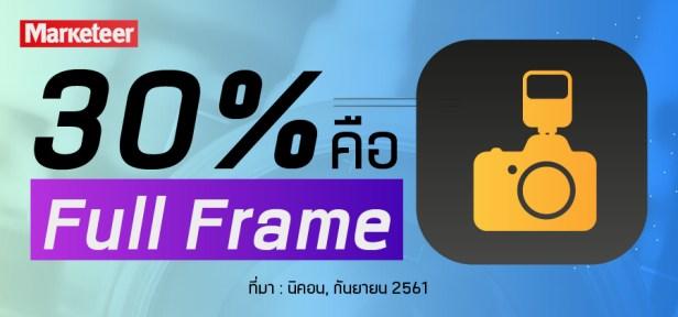 Full Fame Mirrorless ตลาดเกิดใหม่ ที่ใหญ่กว่าที่คิด 30% คือ Full Fame เติบโต 30% สัดส่วน 30% ตลาดกล้องรวม เติบโต 3% ต่อปี ที่มา : นิคอน, กันยายน 2561