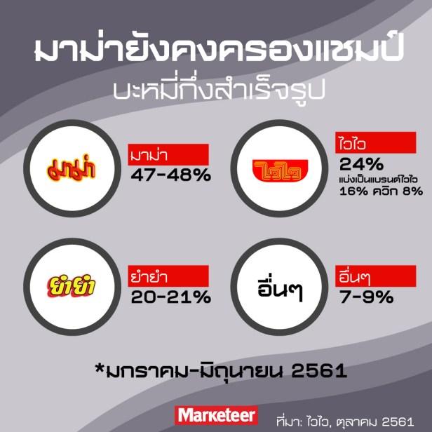 มาม่ายังคงครองแชมป์บะหมี่กึ่งสำเร็จรูป มาม่า 47-48% ไวไว 24% (แบ่งเป็นแบรนด์ไวไว 16% ควิก 8%) ยำยำ 20-21% อื่นๆ 7-9% *มกราคม-มิถุนายน 2561 ที่มา: ไวไว, ตุลาคม 2561