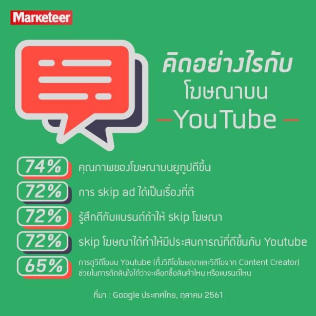 คิดอย่างไรกับโฆษณาบน Youtube 74% คุณภาพของโฆษณาบนยูทูปดีขึ้น 72% การ skip ad ได้เป็นเรื่องที่ดี 72% รู้สึกดีกับแบรนด์ถ้าให้ skip โฆษณา 72% skip โฆษณาได้ทำให้มีประสบการณ์ที่ดีขึ้นกับ Youtube 65 % การดูวิดีโอบน Youtube (ทั้งวิดีโอโฆษณาและวิดีโอจาก Content Creator) ช่วยในการตัดสินใจได้ว่าจะเลือกซื้อสินค้าไหน หรือแบรนด์ไหน