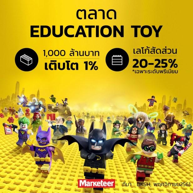 ตลาดของเล่นไทยในกลุ่ม Education 1,000 ล้านบาท เติบโต 1% เลโก้สัดส่วน 20-25% ที่มา : DKSH, พฤศจิกายน2561