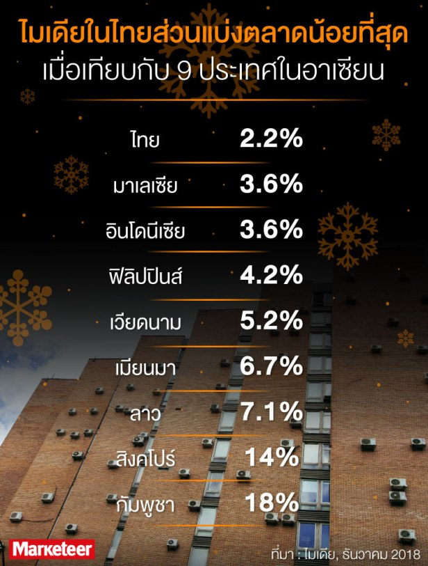 "<!-- wp:paragraph {""tadvType"":""classic""} --> <p><strong>ไมเดียในไทยส่วนแบ่งตลาดน้อยที่สุดเมื่อเทียบกับ 9 ประเทศในอาเซียน</strong></p> <!-- /wp:paragraph --><!-- wp:paragraph {""tadvType"":""classic""} --> <p>ไทย 2.2%</p> <!-- /wp:paragraph --><!-- wp:paragraph {""tadvType"":""classic""} --> <p>มาเลเซีย 3.6%</p> <!-- /wp:paragraph --><!-- wp:paragraph {""tadvType"":""classic""} --> <p>อินโดนีเซีย 3.6%</p> <!-- /wp:paragraph --><!-- wp:paragraph {""tadvType"":""classic""} --> <p>ฟิลิปปินส์ 4.2%</p> <!-- /wp:paragraph --><!-- wp:paragraph {""tadvType"":""classic""} --> <p>เวียดนาม 5.2%</p> <!-- /wp:paragraph --><!-- wp:paragraph {""tadvType"":""classic""} --> <p>เมียนมา 6.7%</p> <!-- /wp:paragraph --><!-- wp:paragraph {""tadvType"":""classic""} --> <p>ลาว 7.1%</p> <!-- /wp:paragraph --><!-- wp:paragraph {""tadvType"":""classic""} --> <p>สิงคโปร์ 14%</p> <!-- /wp:paragraph --><!-- wp:paragraph {""tadvType"":""classic""} --> <p>กัมพูชา 18%</p> <!-- /wp:paragraph --><!-- wp:paragraph {""tadvType"":""classic""} --> <p>ที่มา: ไมเดีย, ธันวาคม 2018</p> <!-- /wp:paragraph -->"