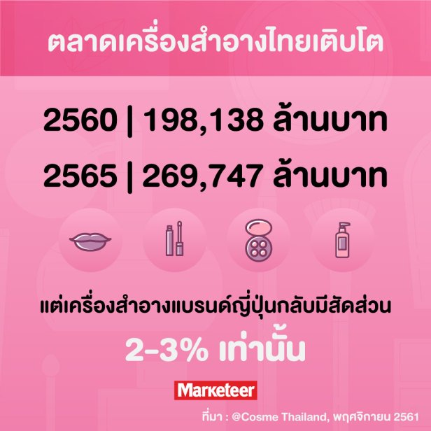 ตลาดเครื่องสำอางไทยเติบโต  2560 198,138 ล้านบาท 2565 269,747 ล้านบาท แต่เครื่องสำอางแบรนด์ญี่ปุ่นกลับมีสัดส่วน 2-3% เท่านั้น