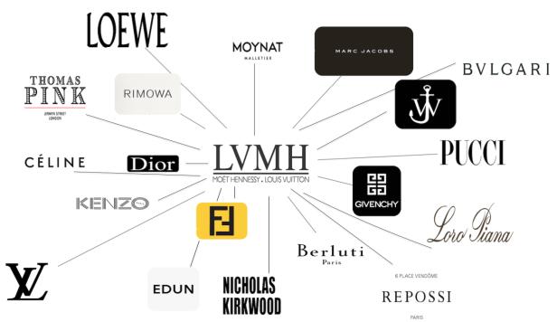 LVMH หลุยส์ วิตตอง