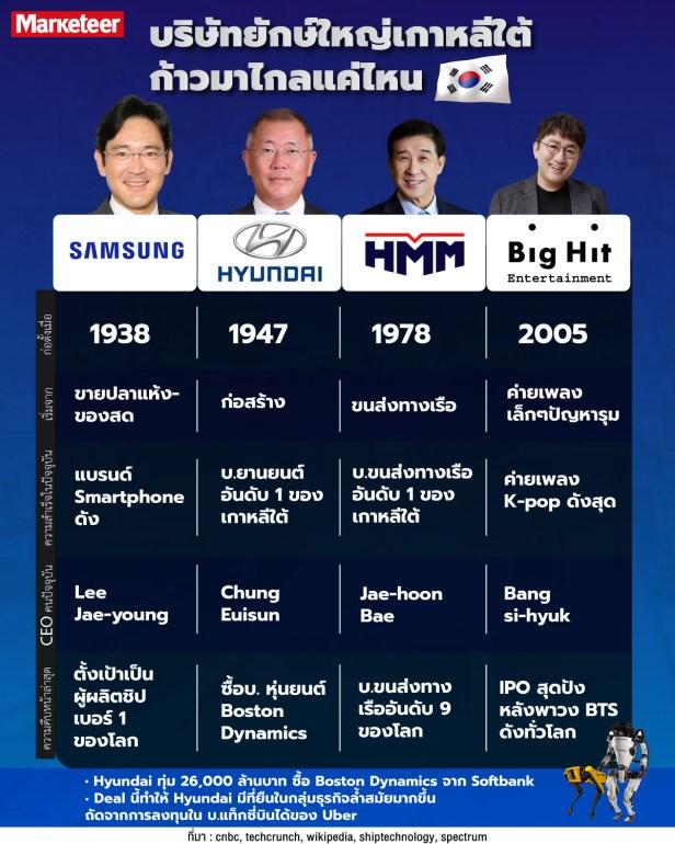 info-korea Hyundai
