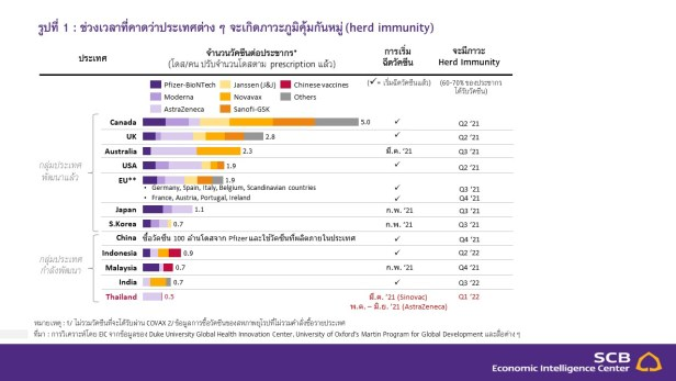 GDP ประเทศไทย