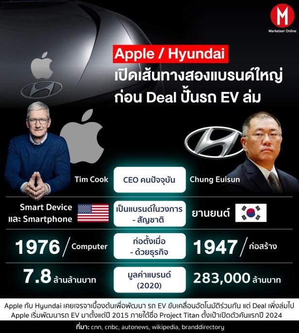 Apple EV info