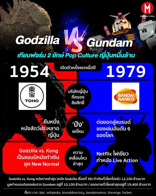 Gundam Godzilla info