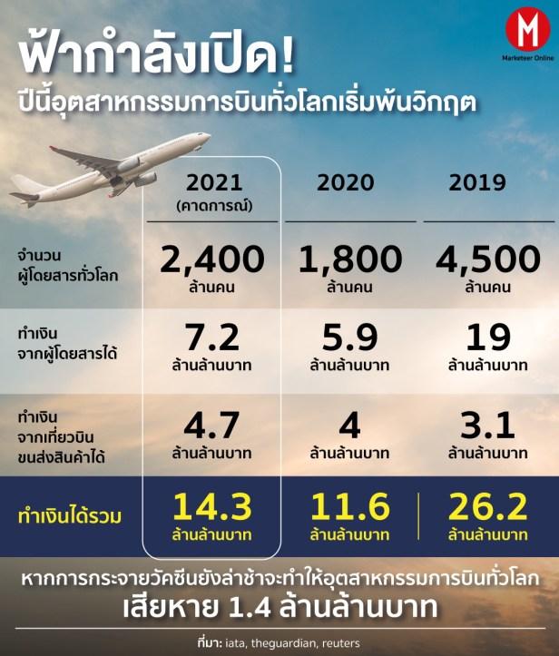 Plane_info การบิน