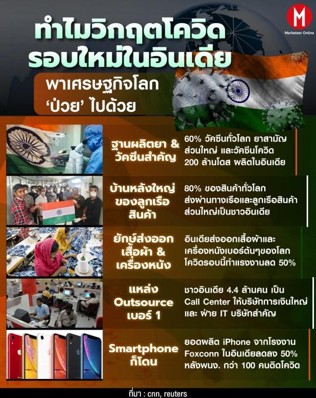info-india1 แก้ไข 2 อินเดียโควิดอินโฟ