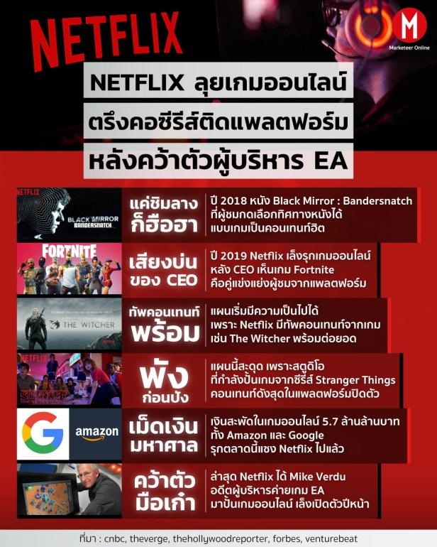 Netflix Info