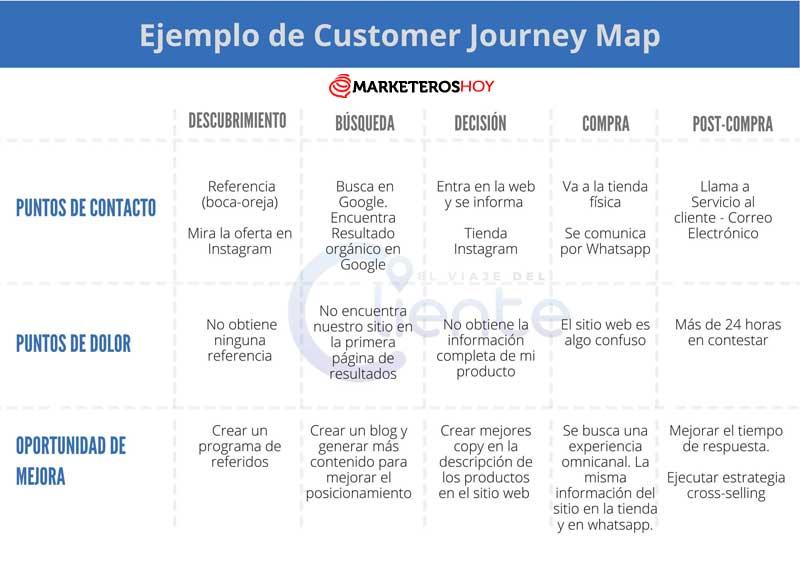 ejemplo de mapa de ruta del cliente