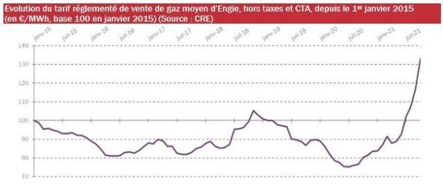 tarifs réglementés de gaz naturel octobre