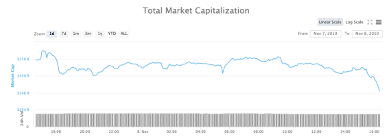 Total Market Capitalizations