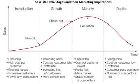 Characteristics of the Product Life Cycle Stages and Marketing ...