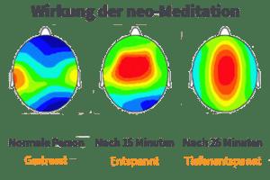 Wirkung der neo Meditation