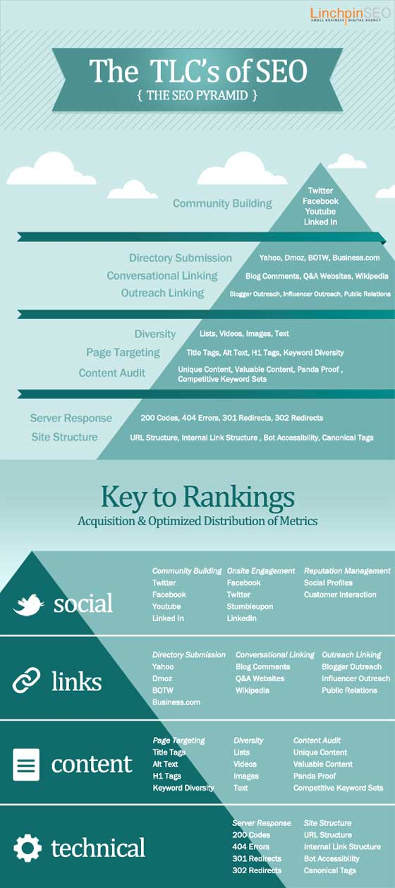 infographie Linchpin SEO