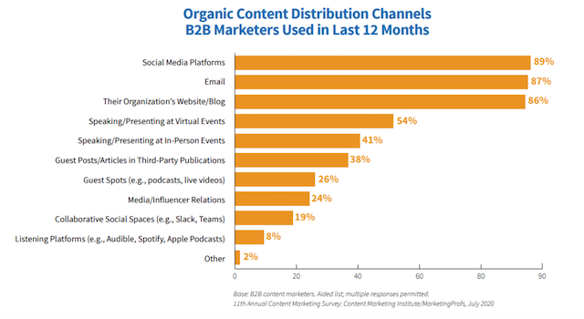 how content marketers use organic distribution channels