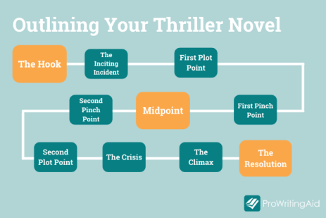 How to Write a Pulse-Pounding Thriller