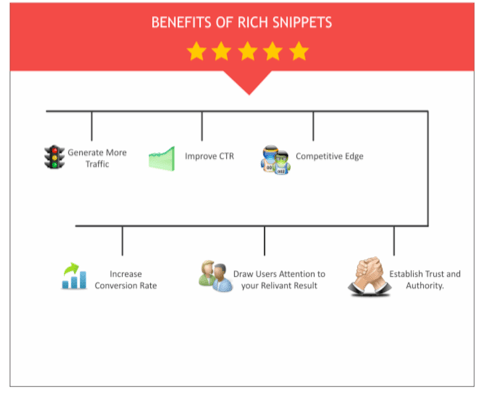 benefits-of-rich-snippets-seo