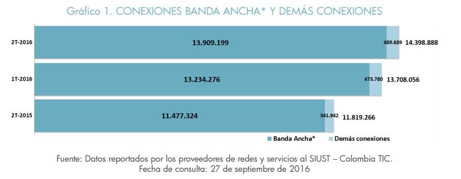 Conexiones a Banda Ancha