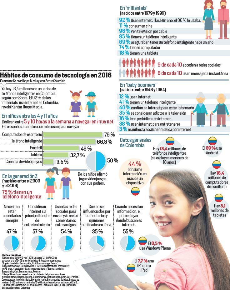 consumo-de-tecnologia-colombia-infografia
