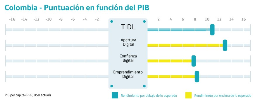 emprendimiento-digital-en-colombia-grafico-1-pib
