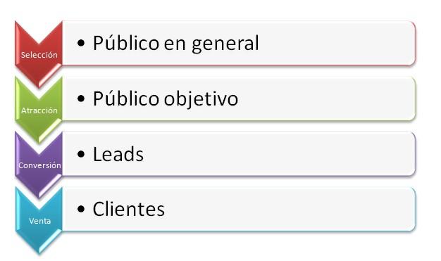 Proceso de generación de lead