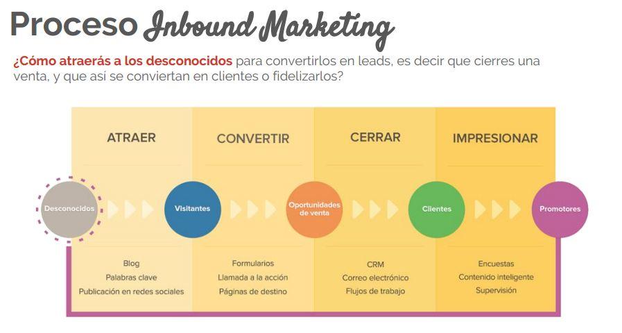 inbound-marketing-5