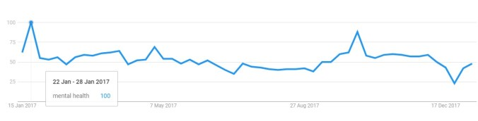 Mental Health Google trends in Canada - past 12 months