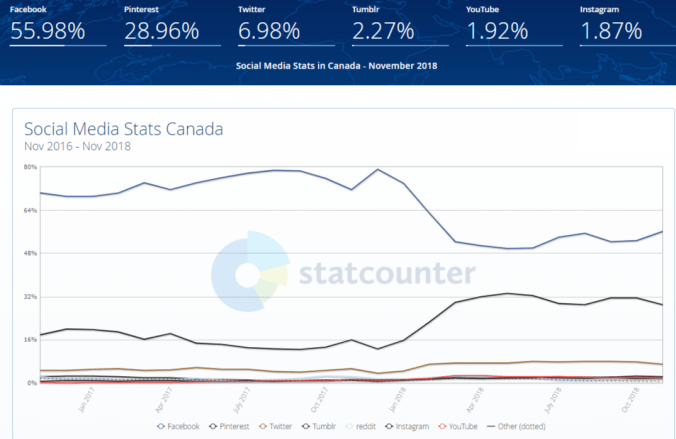 statcounter - social media - Canada - Nov 2016 to Nov2018