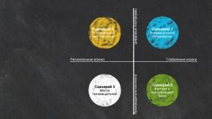 4 сценария развития видео-рынка и телевидения