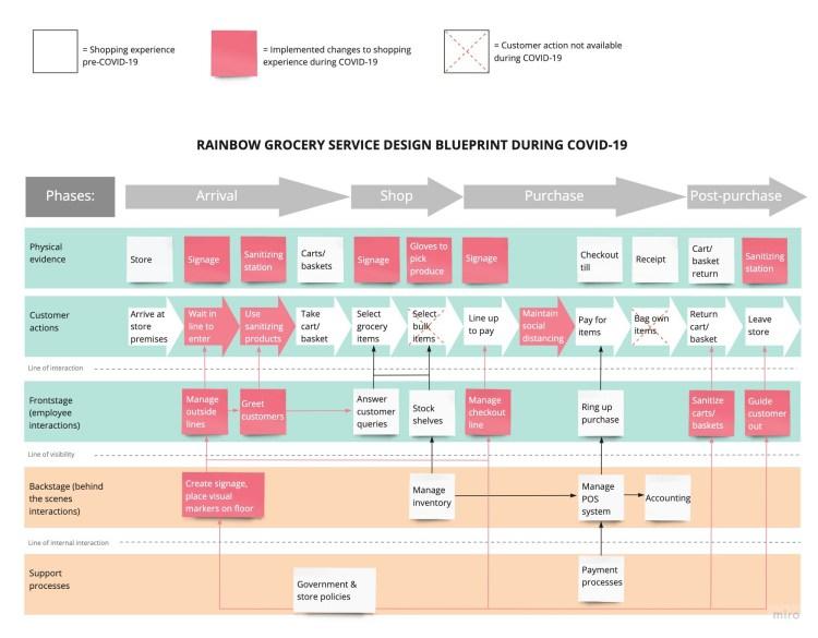 UX service design process