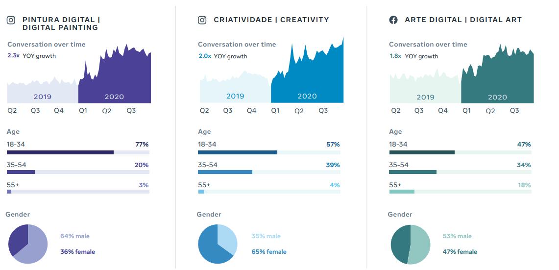 [Báo cáo] Facebook dự đoán các chủ đề và xu hướng trending toàn cầu trong năm 2021