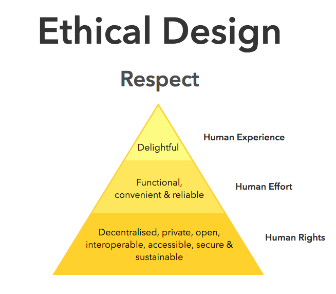 Ethical Design