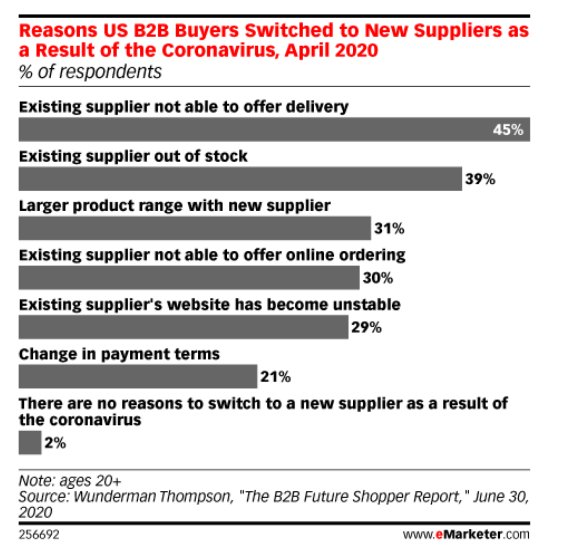 eMarketer graph detailing reasons why B2B buyers switching from B2B suppliers