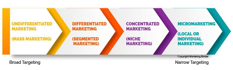 undifferentiated marketing - target market levels chart - marketing binder