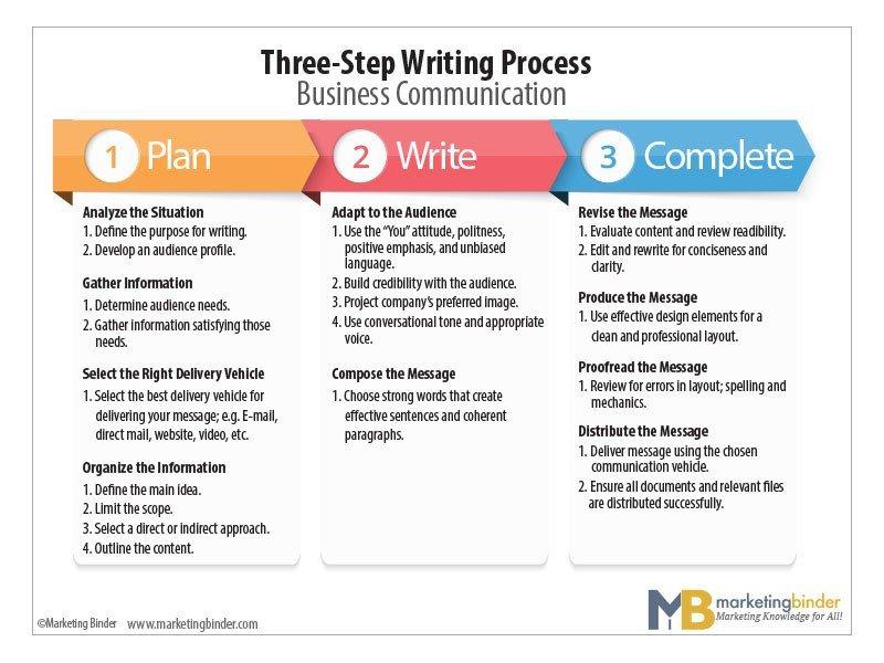 Three-Step Writing PRocess Diagram Chart