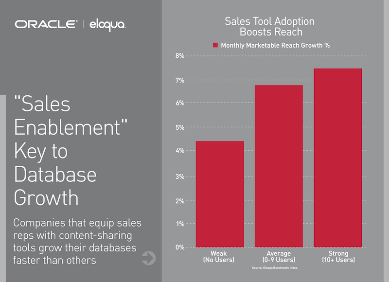 Sales Enablement is the Key to Database Growth