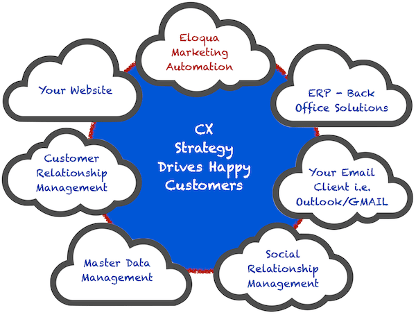 GRAPHIC CX at the heart of all systems