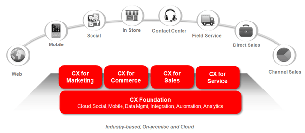 Oracle Customer Experience Diagram