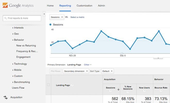 Google Analytics Landing Pages 660x400pxl