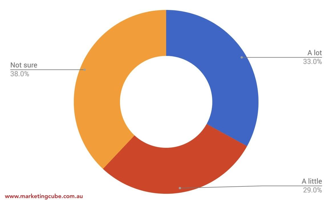 20180407 GDPR Poll 2